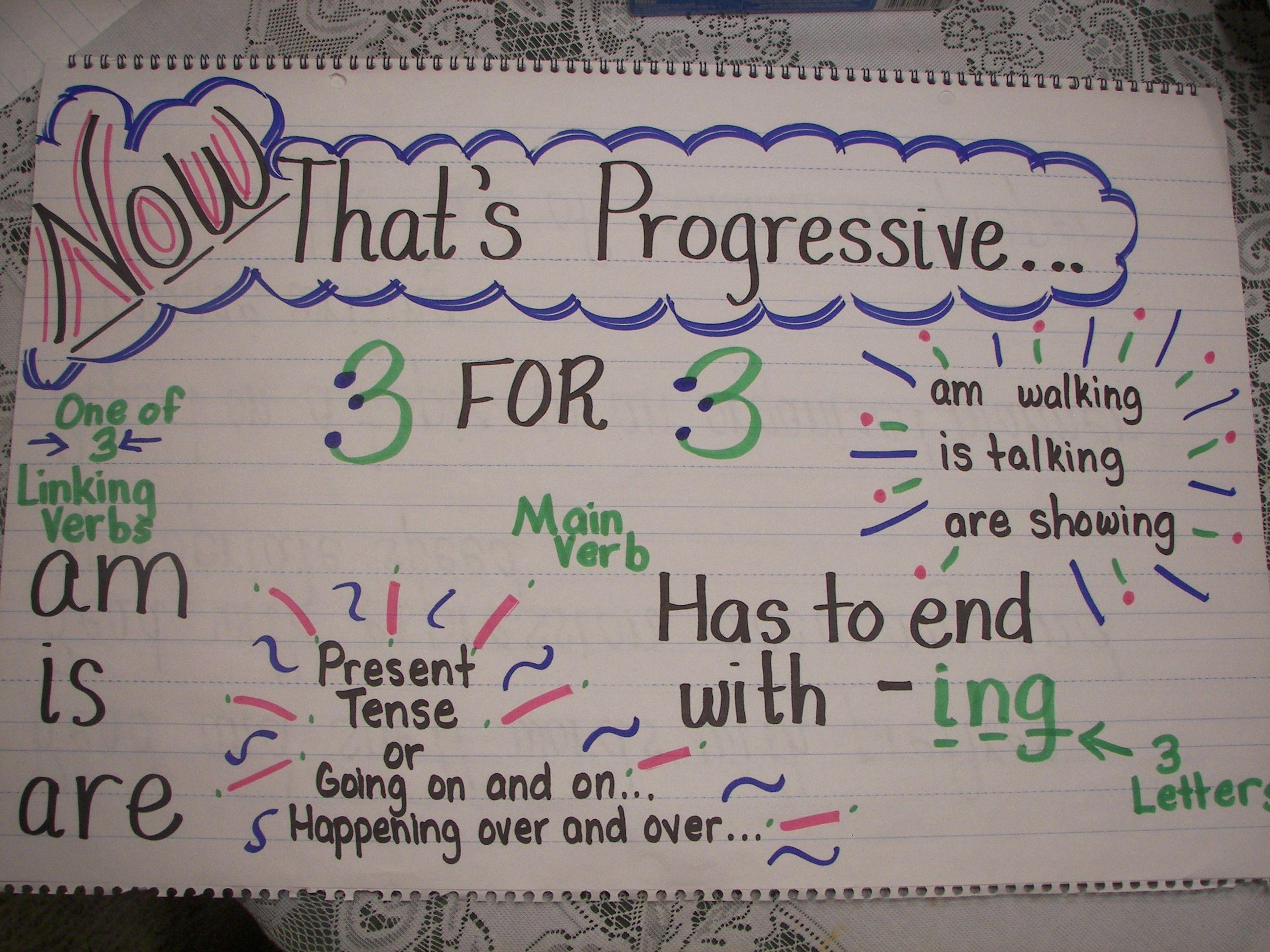Present Tense Progressive Verbs Anchor Chart