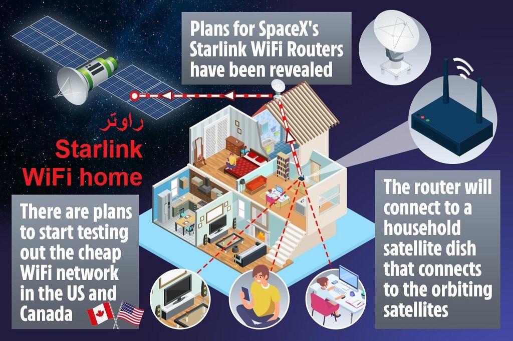 يعتبر جهاز ستارلينك واي فاي هوم راوتر Starlink Wifi Home Router من بين أبرز أجهزة الراوتر الحديثة والتي توفر لك إنترن Wifi Router Wifi Network Satellite Dish