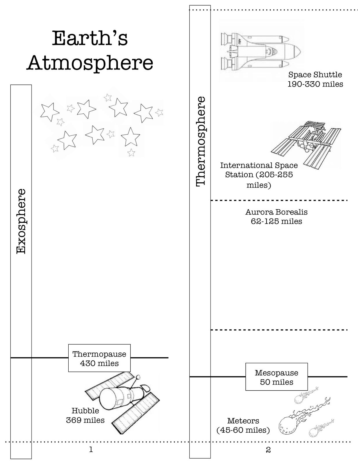 worksheet Atmosphere Worksheets heres a nice printable on the earths atmosphere includes directions for assembly