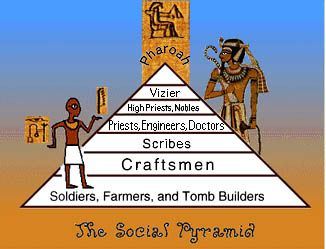 Ancient Egyptian Class Systems Crystalinks Life In Ancient Egypt Ancient Egypt Culture Ancient Egypt