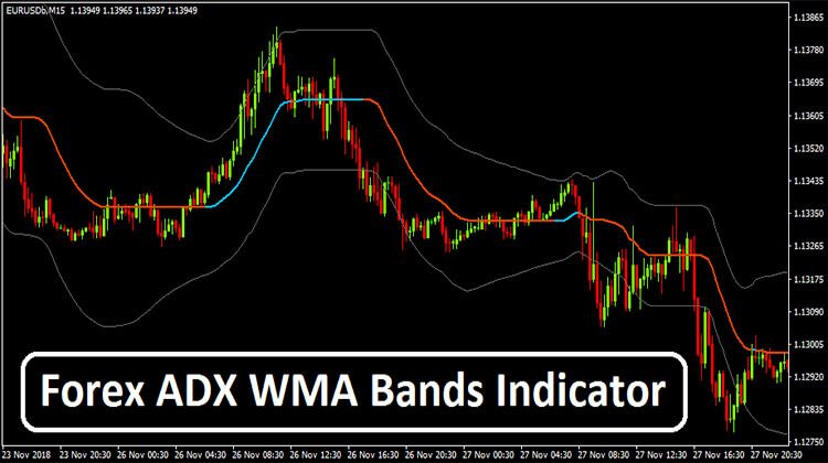 Forex Adx Wma Bands Indicator Forex Trading Learning Band