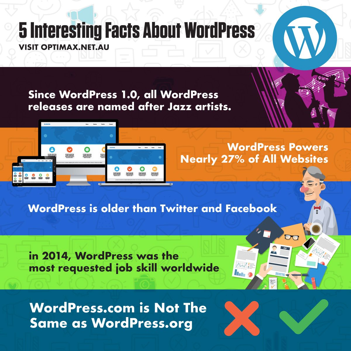 WordPress is the most widely used Content Management