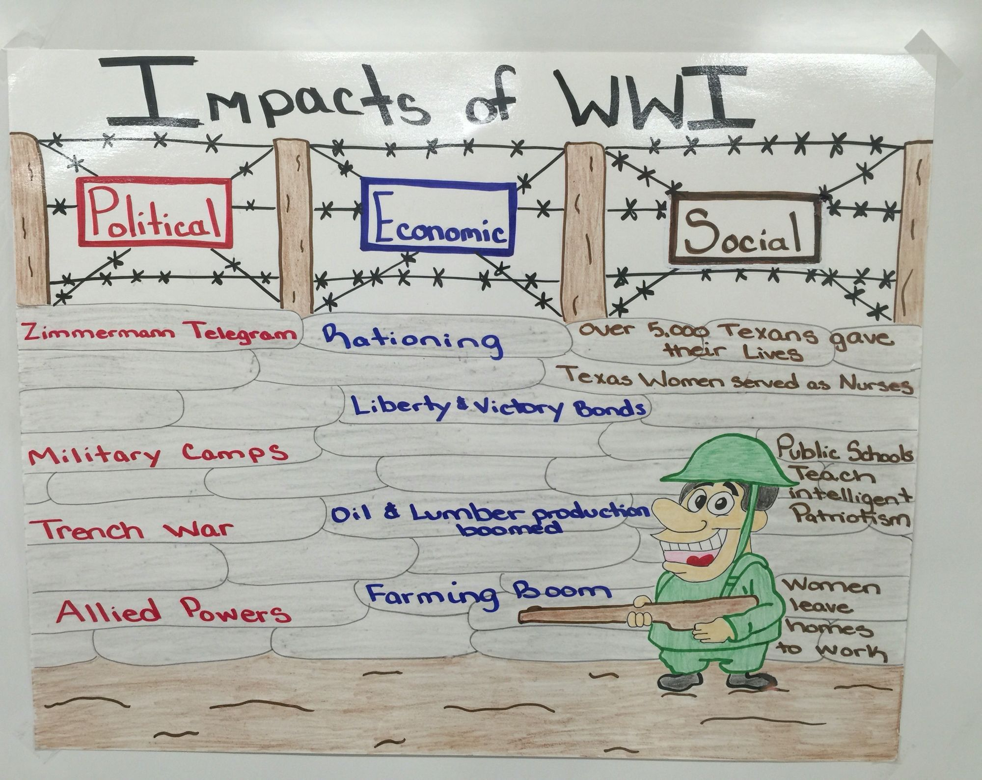 social political and economic effects of ww1