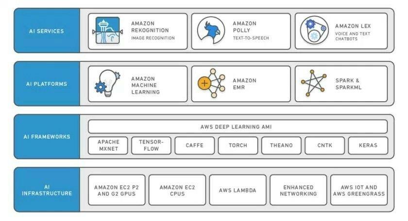 Overview of AI on AWS platform Artificial Intelligence Pinterest - new blueprint architecture enterprise