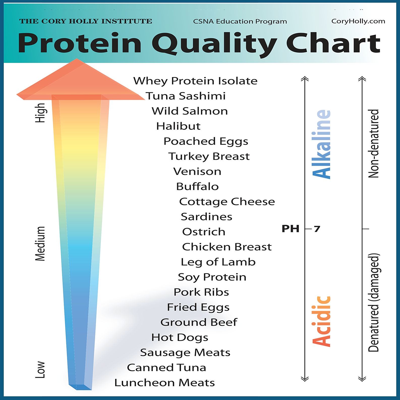 Best Protein Quality Chart  Food Charts Protein Foods And Food