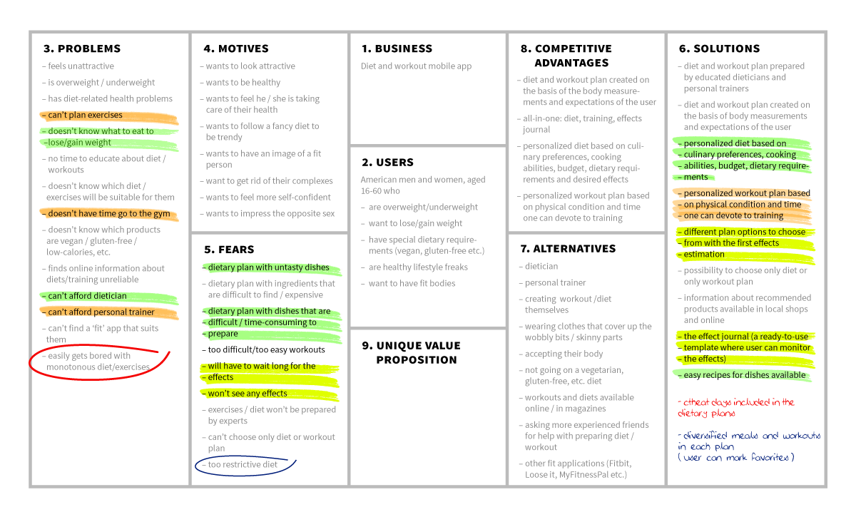 Develop Your Startup With User Centered Design Canvas User Centered Design Start Up Development