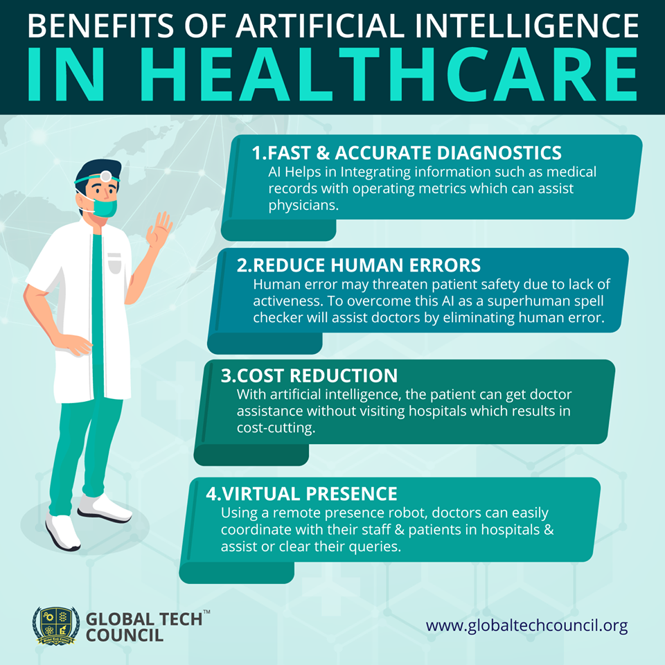 Benefits Of Artificial Intelligence In Healthcare Health Care Health Tech Data Science
