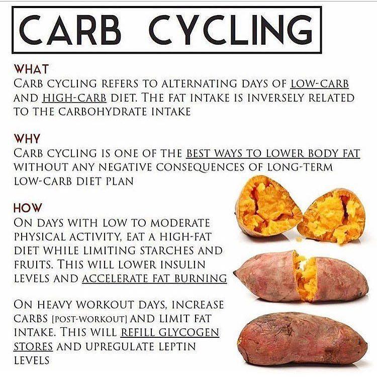 Kettlebell swings for fat loss