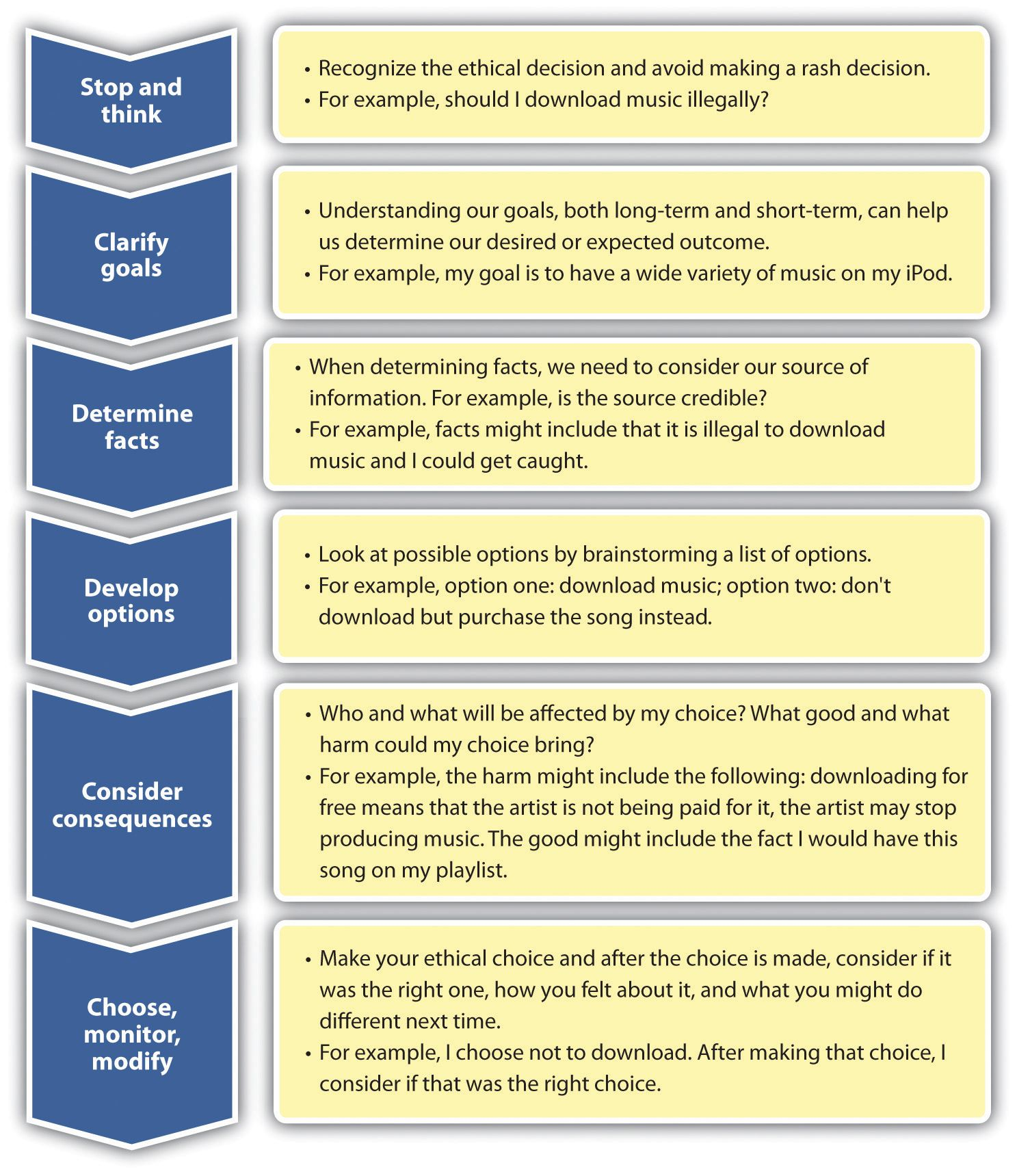 Ethical Decision Making Teaching Health Pinterest