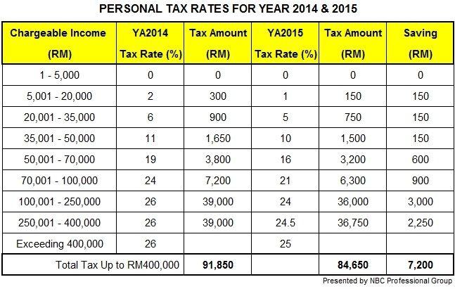 Tax chart for filing taxes tax board pinterest filing