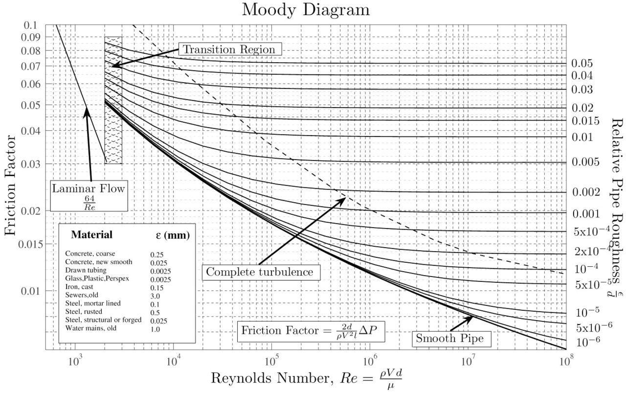 Moody Diagram Moody Chart Wikipedia The Free Encyclopedia