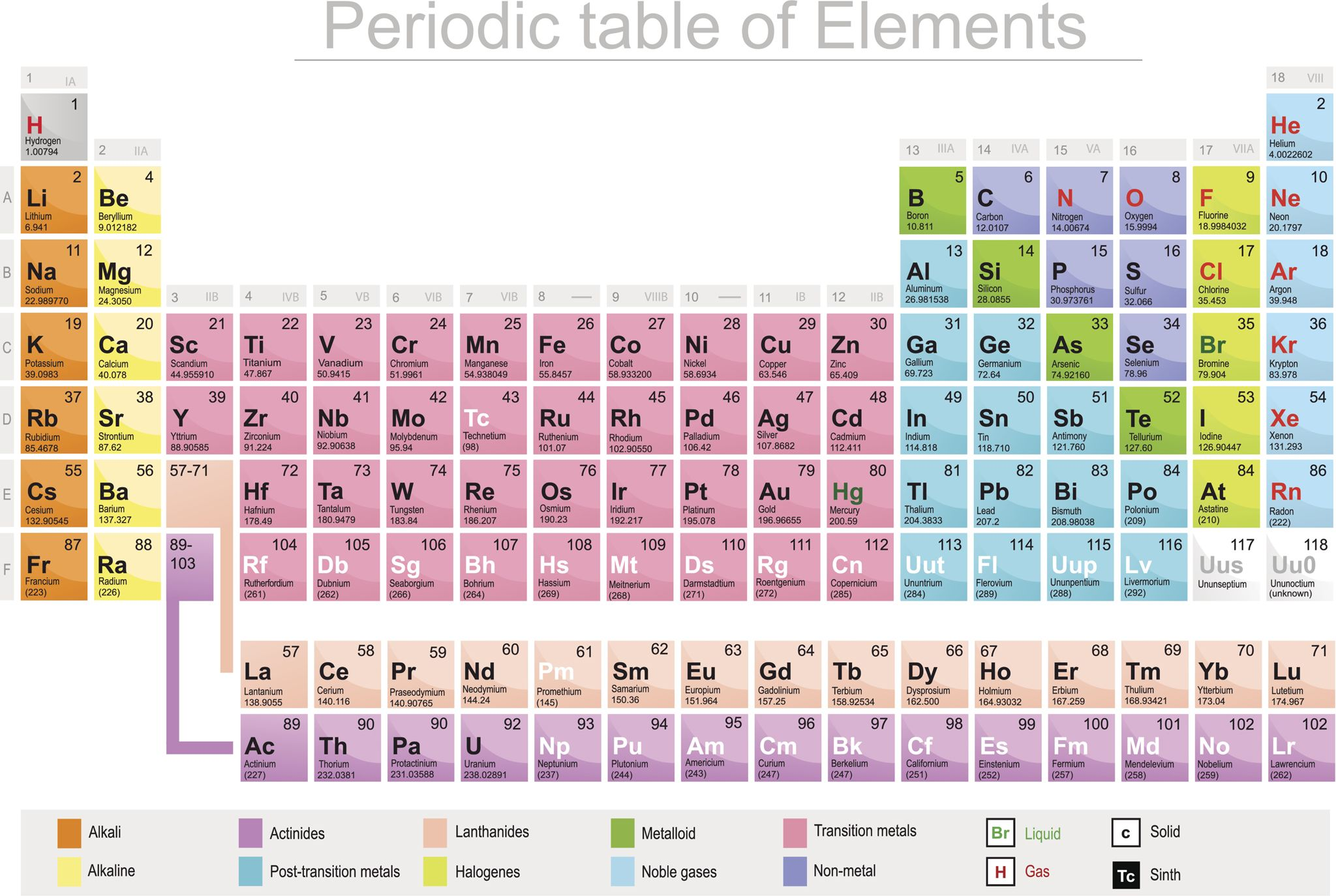 Pictorial periodic table image collections periodic table images how many gases are in the periodic table gallery periodic table how many periods are in gamestrikefo Images