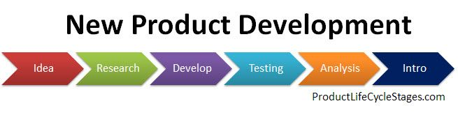 Gracie Gann Product Development Is The Process Of Designing Creating And Marketing New P New Product Development Life Cycle Stages Product Development Stages