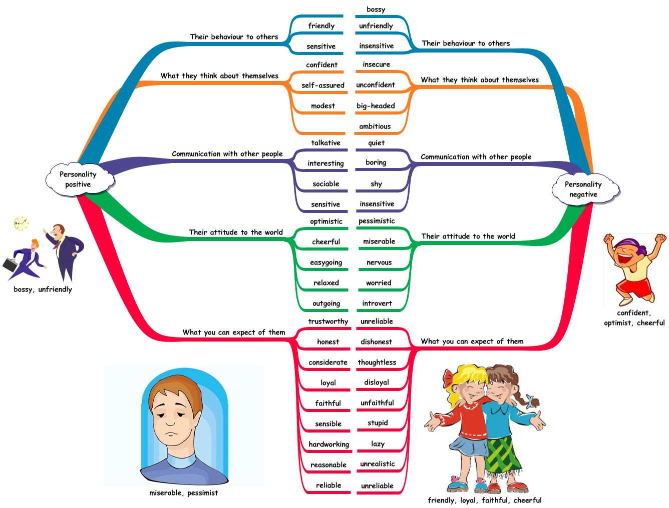 Personal Qualities Gramatica Inglesa Dicas Em Ingles