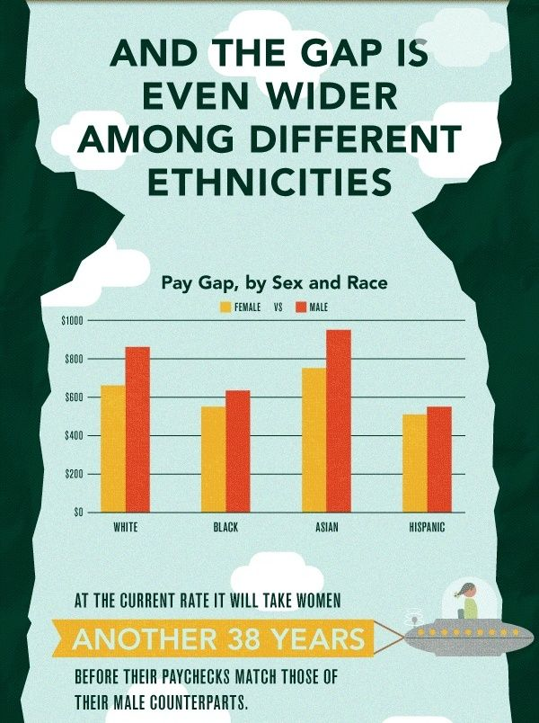 Equal Education Unequal Pay Closing The Gender Wage Gap And The Gap Is Even Wider Among Different Ethnicities At The Current R Gender Pay Gap Gender Do Men