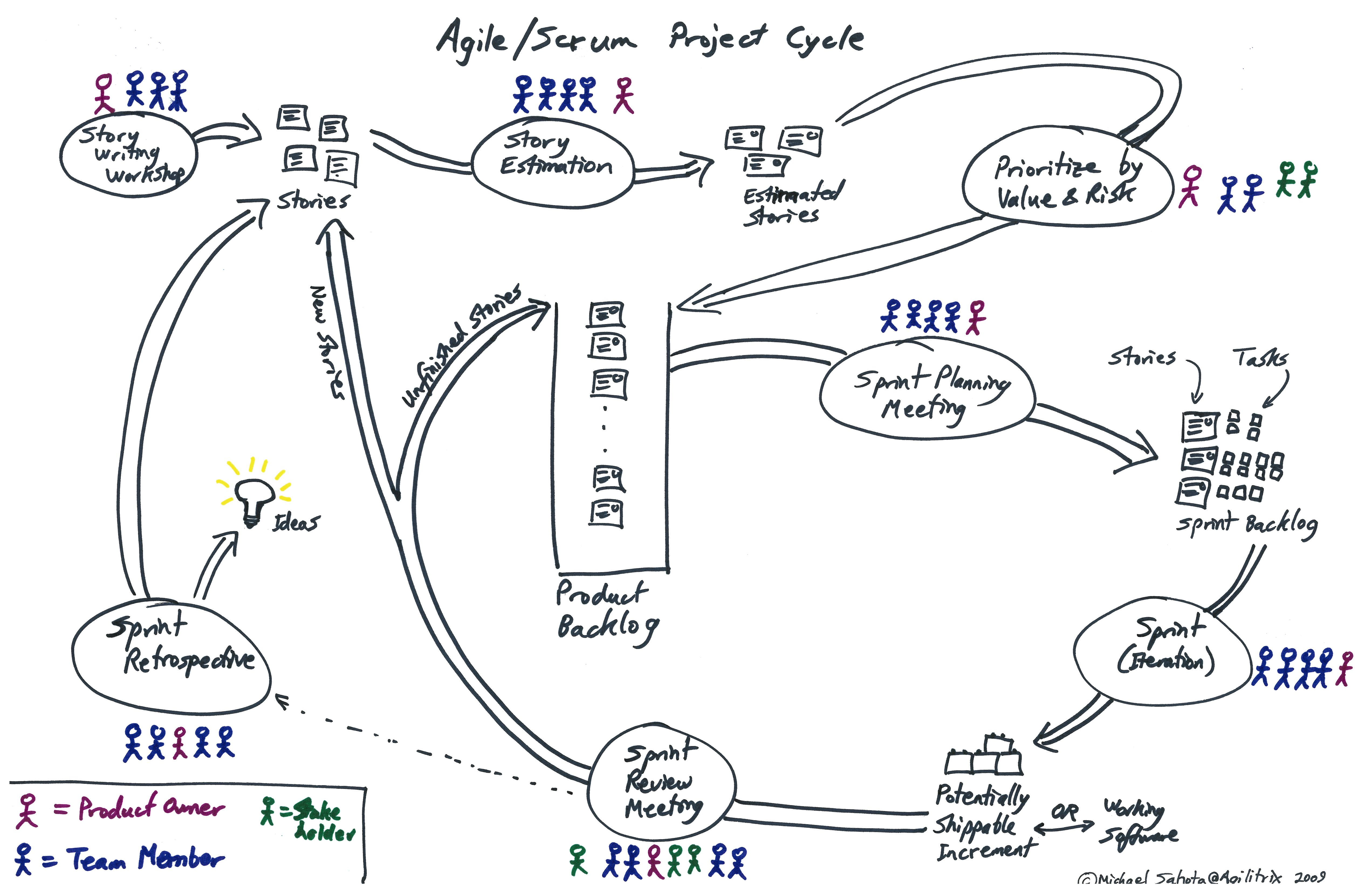 Play the Scrum Simulation (based on XPGame) for Great Learning ...