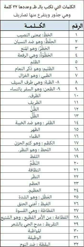 الكلمات التي تكتب بالظاء Learn Arabic Language Arabic Language Arabic Lessons