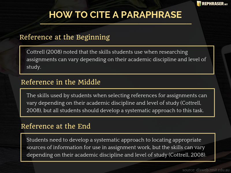 Citing A Paraphrase Citation Cite How To From Website