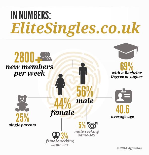 Singles Zoznamka Auckland