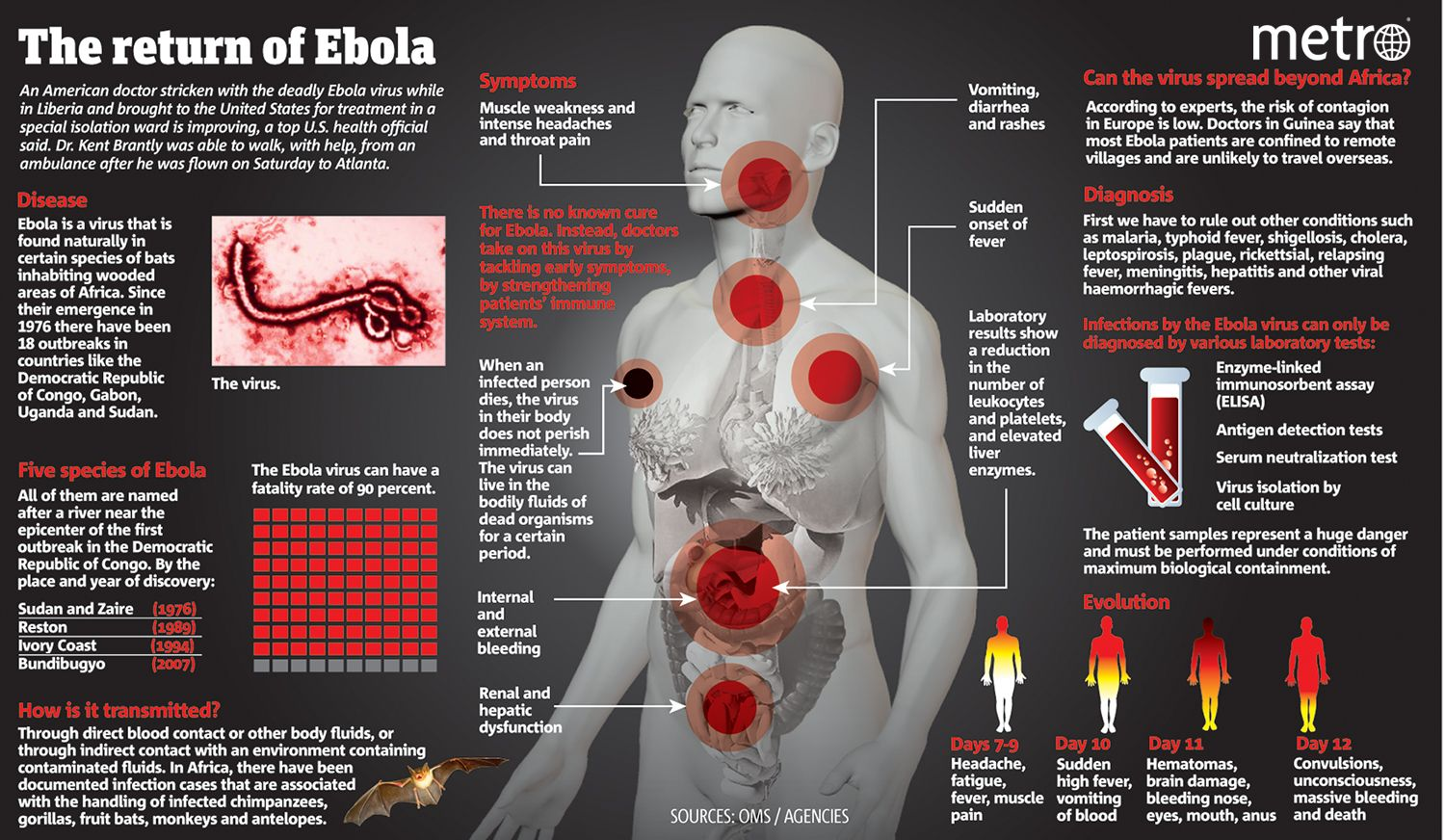 Sharing This Informative Ebola Chart From Metro