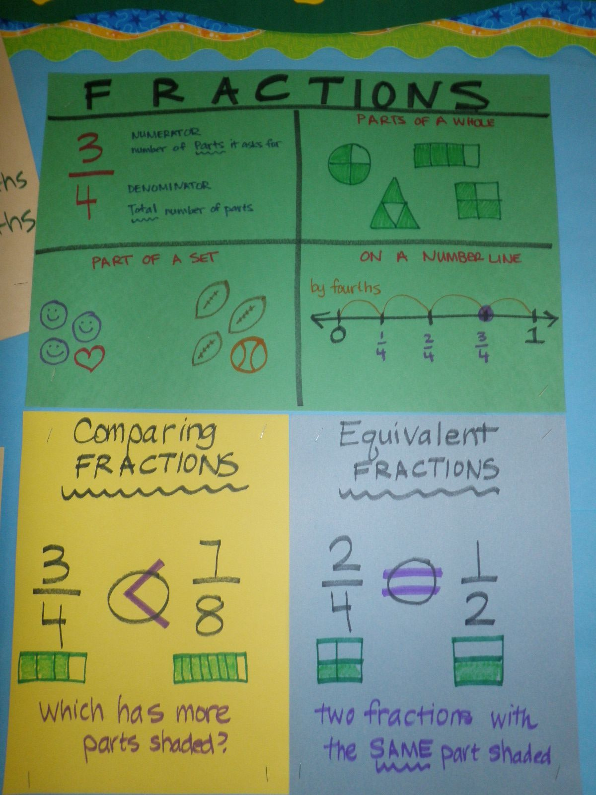 Equivalent Fractions Foldable