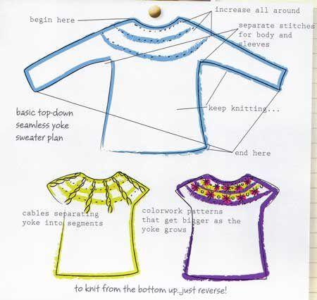 699fd6fccfe6c7 Seamless Knitting Top-Down round yoke sweater