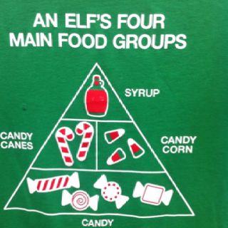 Elfs Food Guide Pyramid