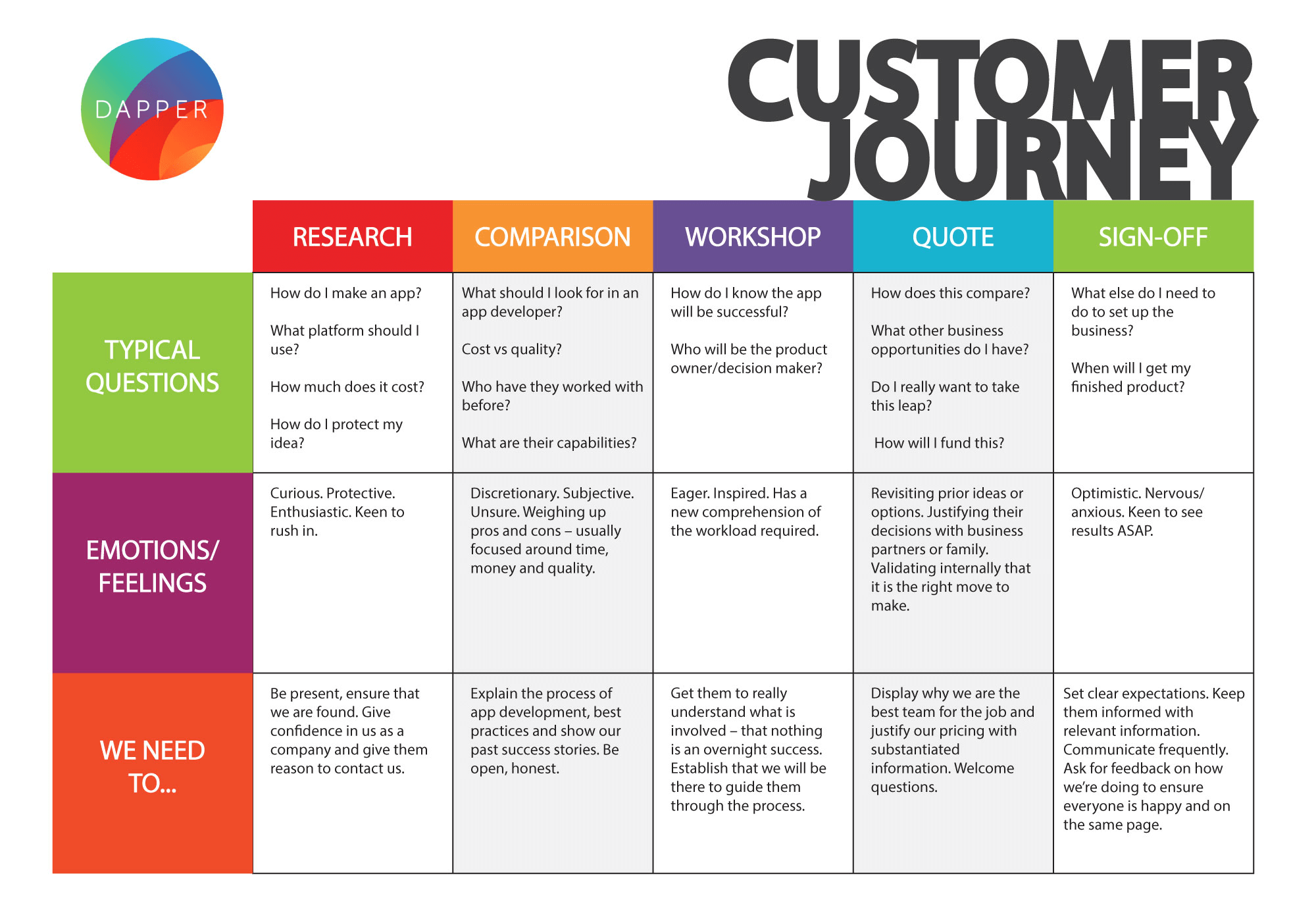 Dapper Customer Journey Map | Customer Experience & UX | Customer