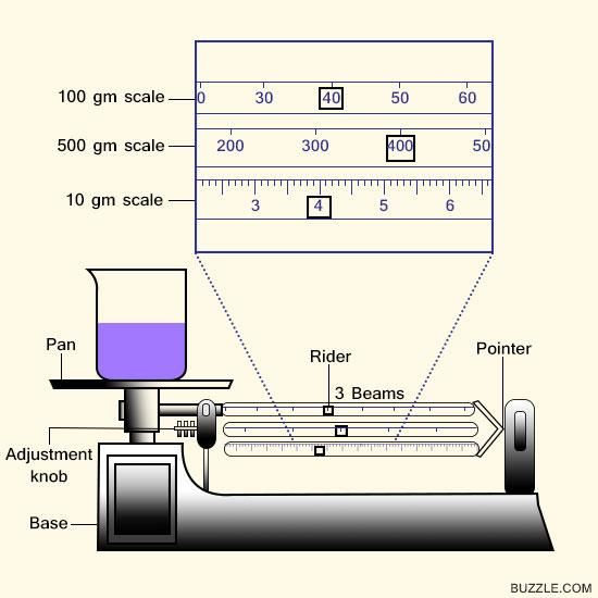 Triple Beam Balance Function Parts And Uses
