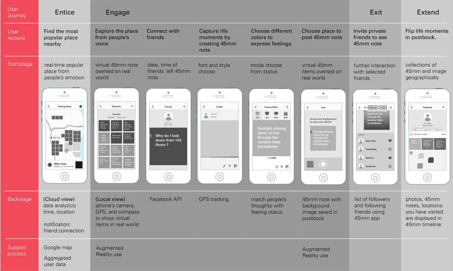 The service blueprint combines user journey scenario and workflow ui design the service blueprint combines user journey scenario and workflow malvernweather Image collections