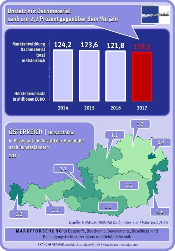 Dachmaterial In Osterreich Infografik 2018 Tiefe Erosionsspuren Am