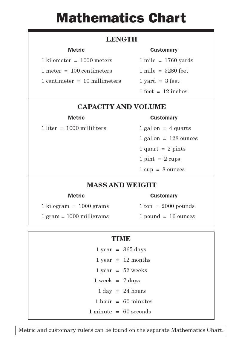 Conversion chart for math math chart mehr zur mathematik und conversion chart for math math chart mehr zur mathematik und lernen allgemein unter zentral nvjuhfo Images
