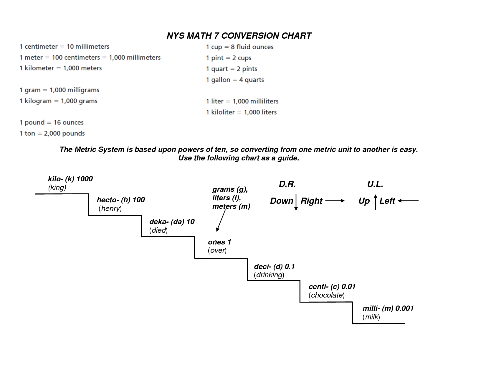 Metric System Chart Amp Table