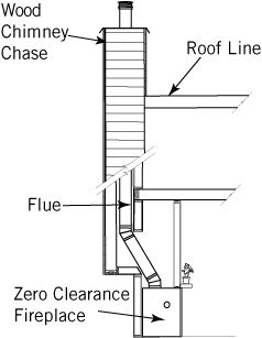 Zero Clearance Fireplaces Outdoor Kitchen Ideas Zero