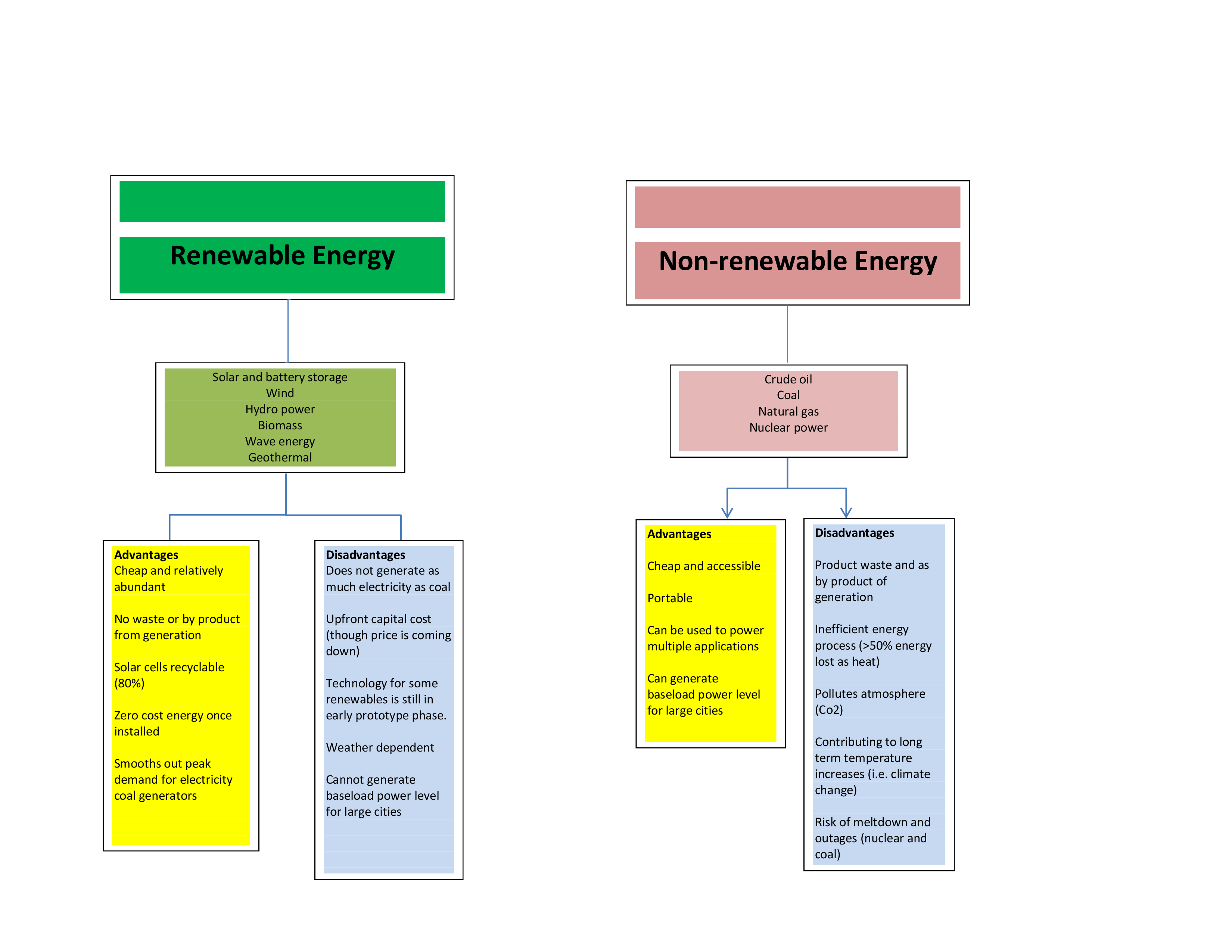 Renewable And Nonrenewable Energy Advantages And