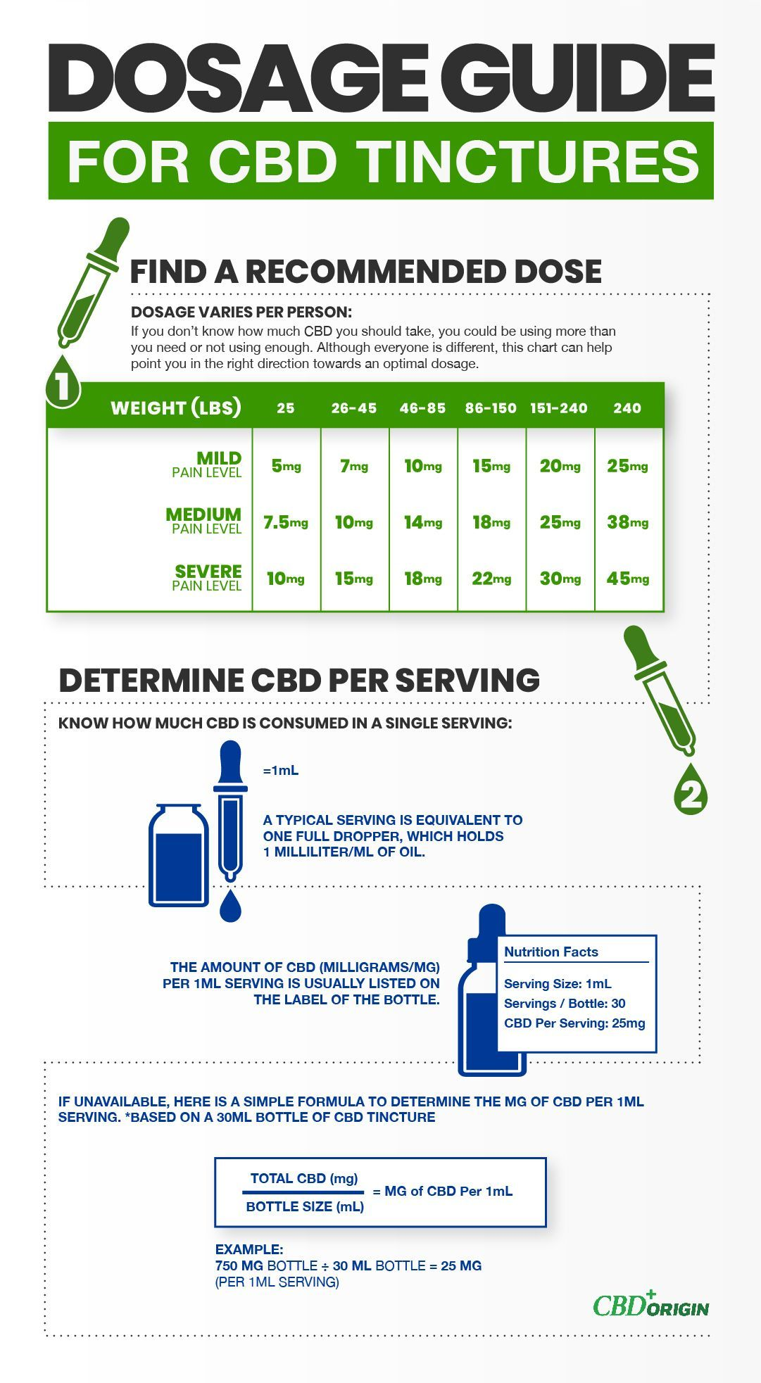 Wondering How Much CBD You Should Take? Try Our CBD Dosage Calculator!
