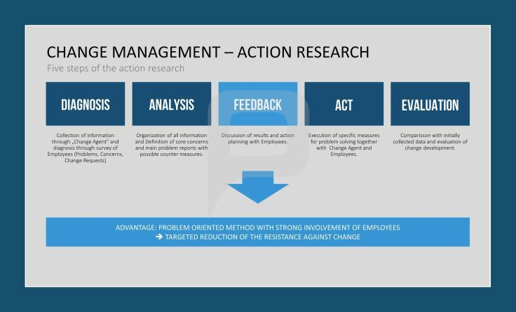 Five Steps Of The Action Research  Change Management