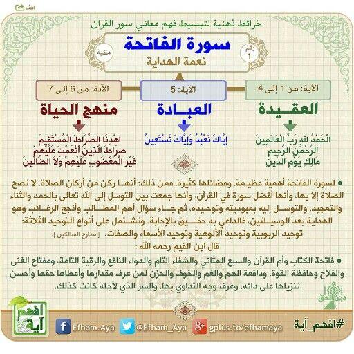 سورة الفاتحة خرائط ذهنية لسور القرآن الكريم تساعد على الحفظ والمراجعة وفهم المعاني Quran Book Quran Recitation Islamic Phrases
