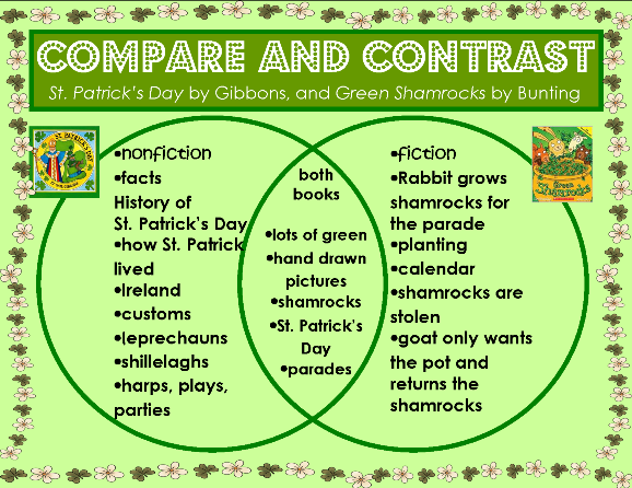 Venn diagram of two St Patrick's Day picture books
