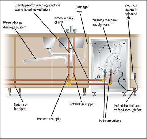 plumbing faves pinterest laundry laundry rooms and room ideas rh pinterest co uk washing machine hose diagram washing machine installation diagram