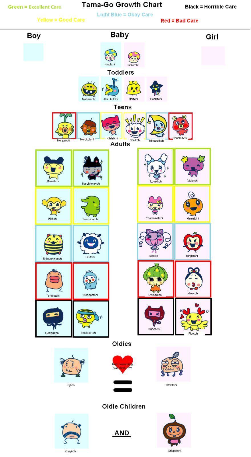 Tamago Growth Chart I Just Love Tamagotchi Character Design Sooo