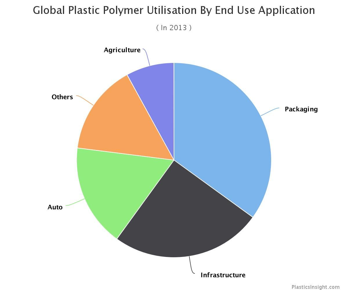 Global Polymer Consumption By End Use Application Is