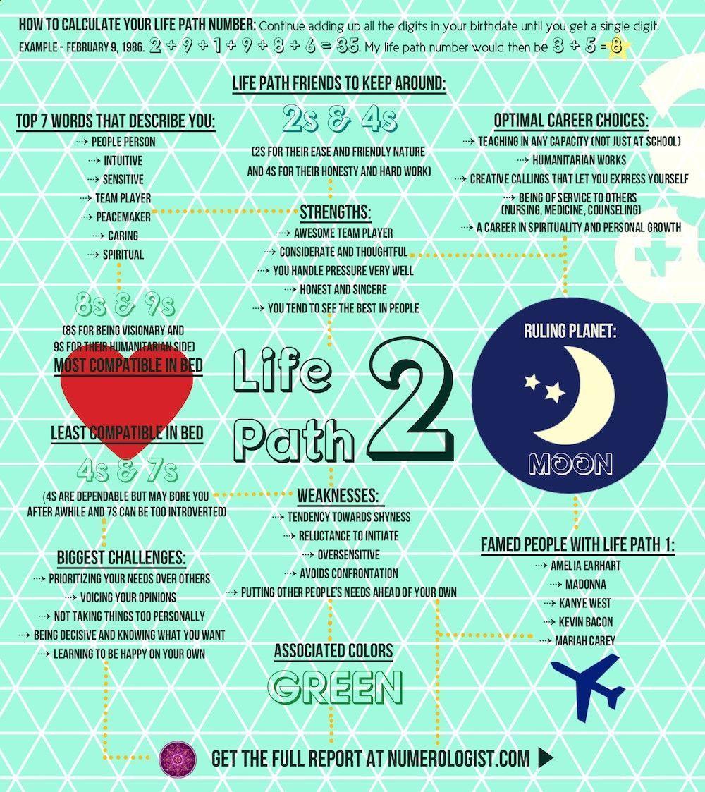 Life Path Number 2http://numerologist.com/portal/numerology/life ...