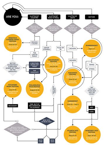 Flowchart By Photographsdikdik Via Flickr Infographics And