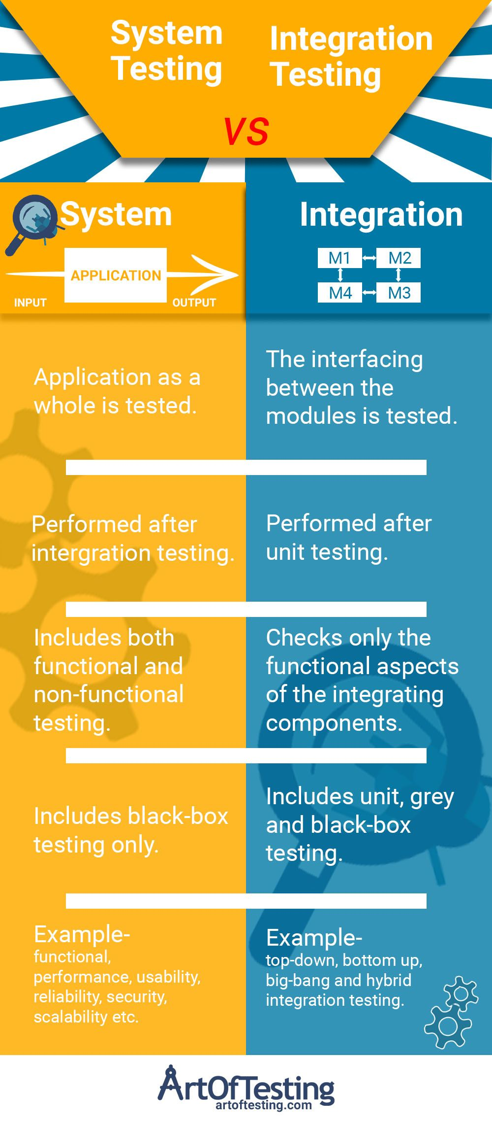 System Vs Integration Testing Know The Difference In 2020