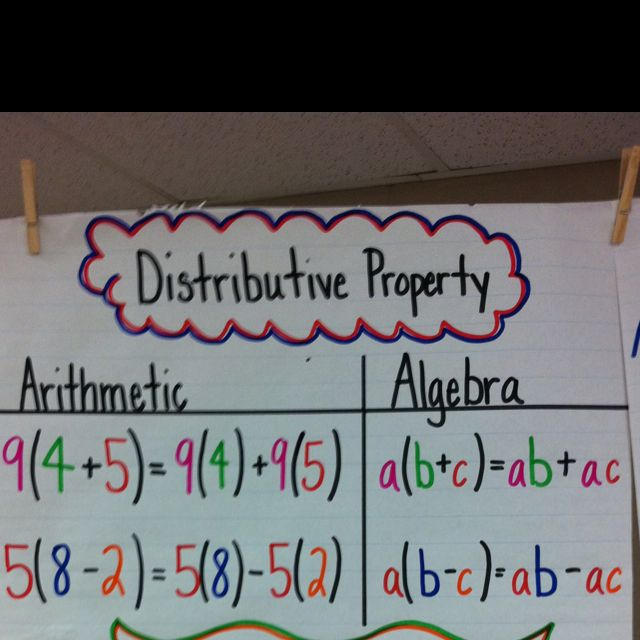 Distributive Property Anchor Chart W Variables And Numbers