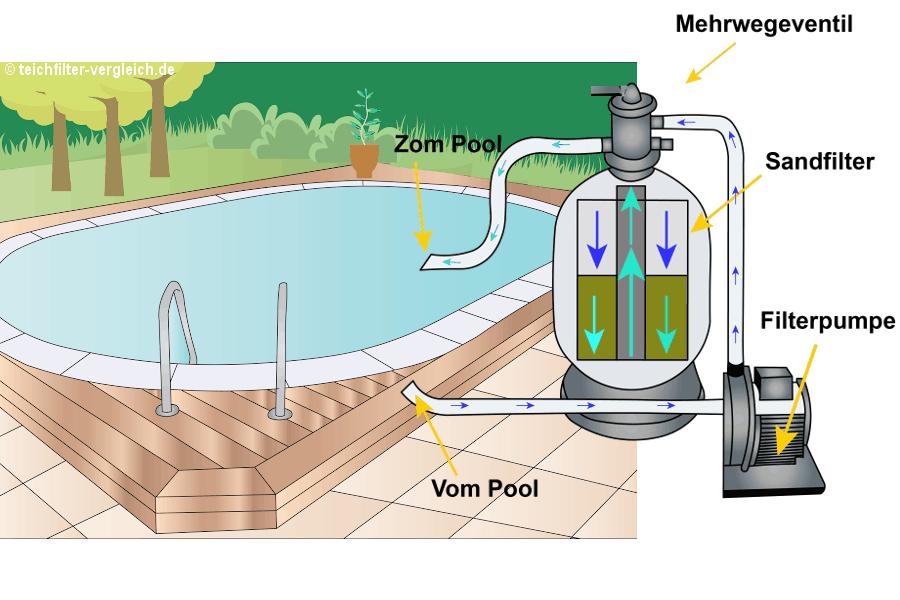 Sehr Sandfilteranlage Funktionsweise   Pool für den Garten in 2019 DO05