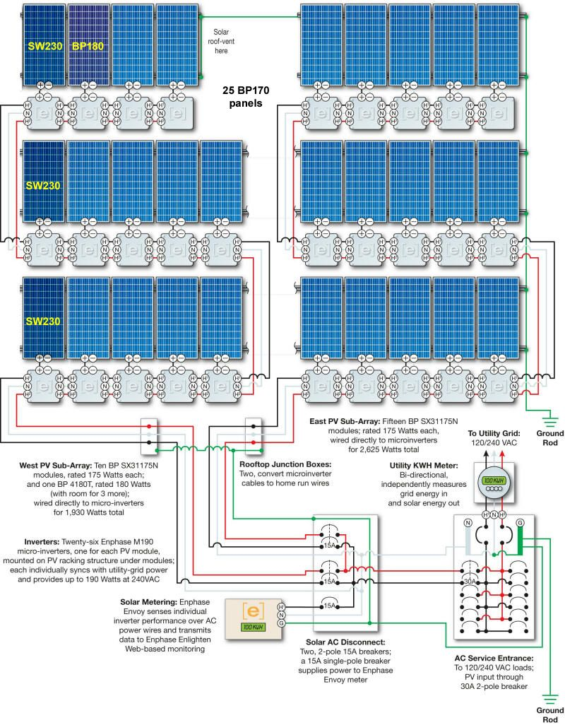Marsden system diagramg 8001026 solar pinterest solar off grid solar wiring diagram at your home the power arrives to a spot before being sent out to the remainder of your home sometimes solar power isnt a pooptronica