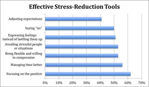 10 Simple Steps to Help You Relieve Stress deb8debLovehealth - stress management chart