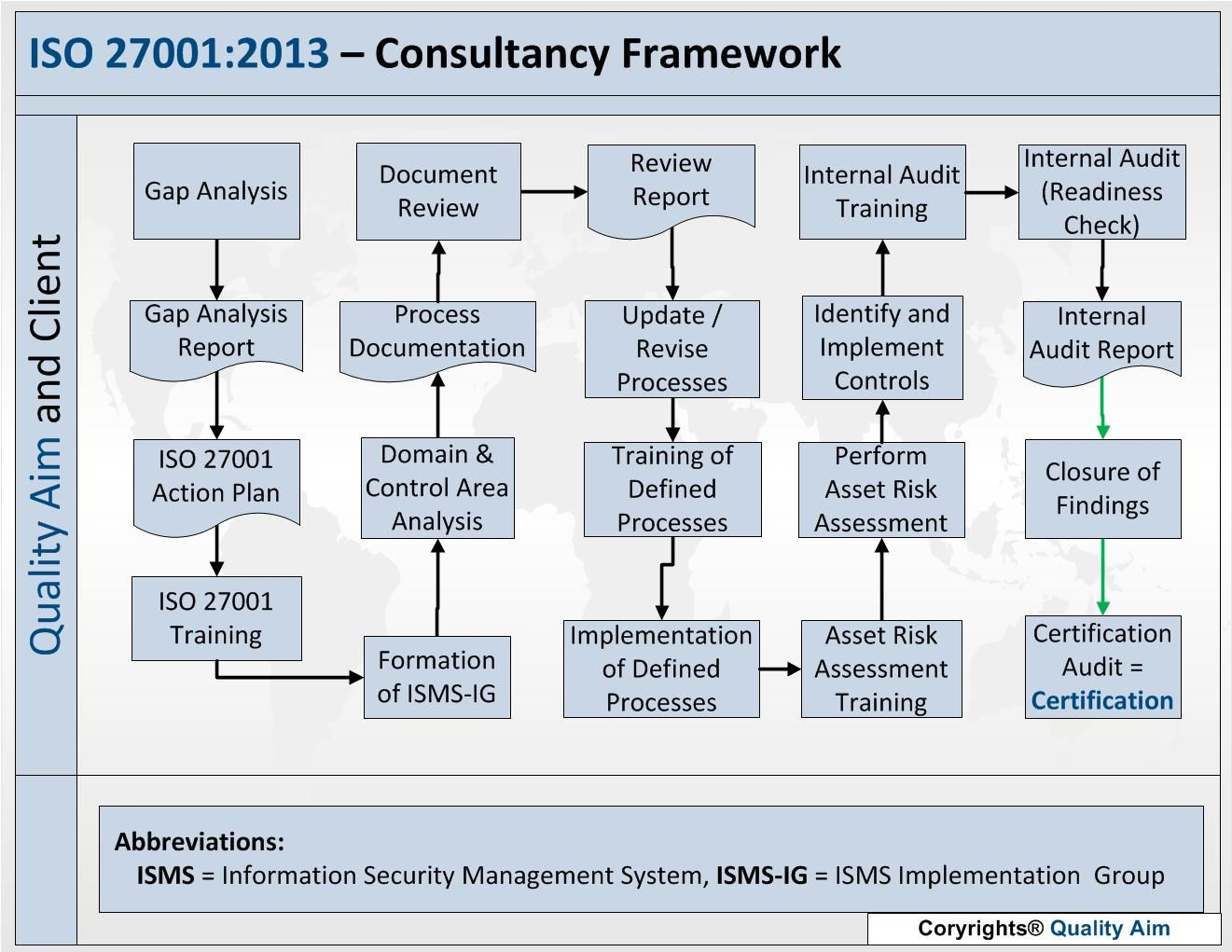 Iso27001 isms implementation framework cobit pinterest 19 best images about iso 27001 board on 28 images 86 best kaizen images on 19 best images about iso 27001 board on 19 best images about iso 27001 fandeluxe Choice Image